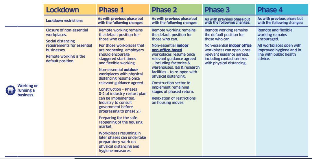 Construction sectors plan
