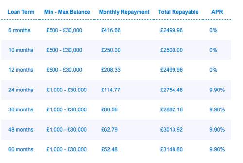 Dental Patient Finance Example in London